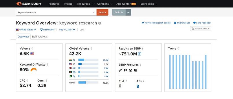 semrush keyword research free demo